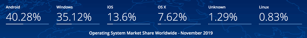 A list of world wide OS market share: Android (40%), Windows (35%), iOS (14%), OS X (8%), Unknown (1%), Linux (1%)